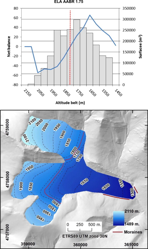 A GIS tool for automatic calculation of glacier equilibrium