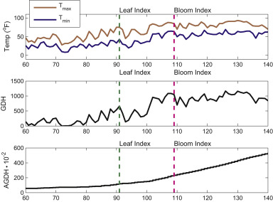 A Matlab© toolbox for calculating spring indices from daily