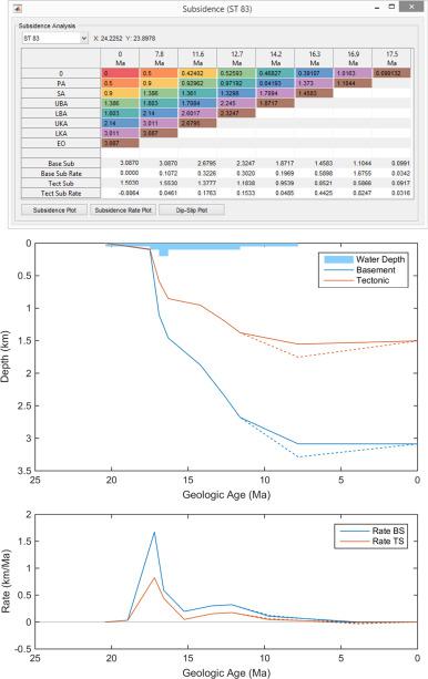 BasinVis 1 0: A MATLAB®-based program for sedimentary basin