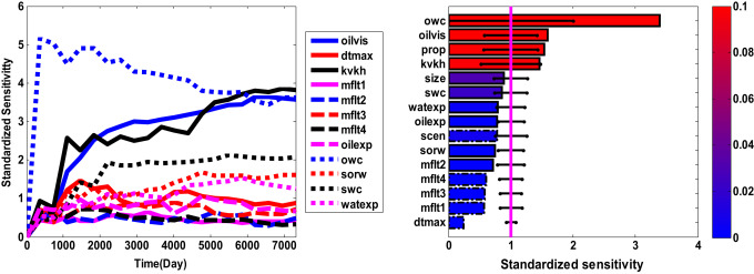 DGSA: A Matlab toolbox for distance-based generalized