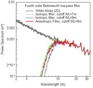 Anti-aliasing filters for deriving high-accuracy DEMs from TLS data