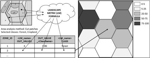ZonalMetrics - a Python toolbox for zonal landscape