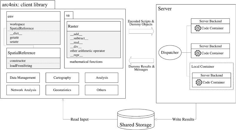 Arc4nix: A cross-platform geospatial analytical library for