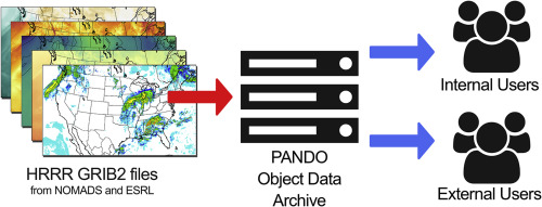 Cloud archiving and data mining of High-Resolution Rapid Refresh