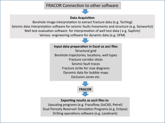 FRACOR-software toolbox for deterministic mapping of fracture