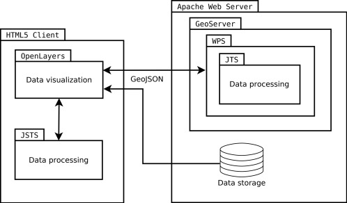 Analysis of server-side and client-side Web-GIS data