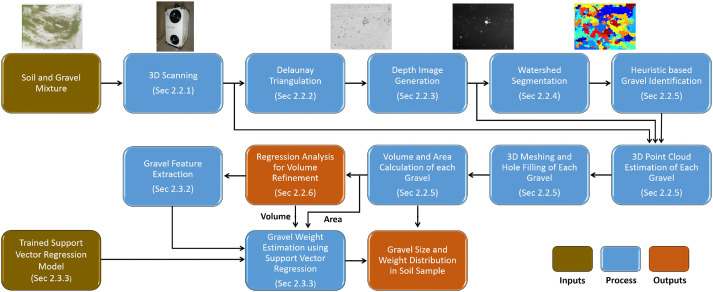 Automated segmentation of gravel particles from depth images