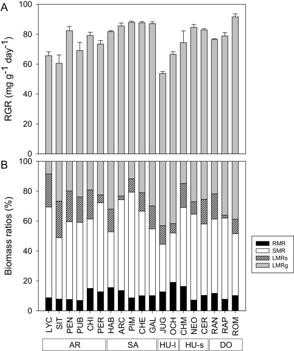 Growth capacity in wild tomatoes and relatives correlates with