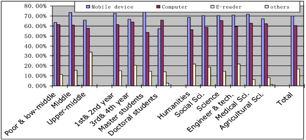 University students awareness usage and attitude towards e books download full size image fandeluxe Images