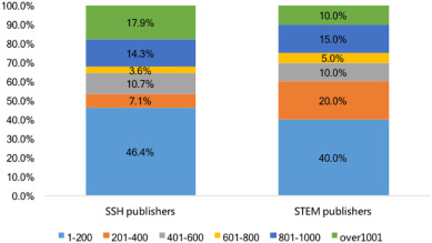 Academic e book publishing in china an investigation of current fig 2 fandeluxe Choice Image