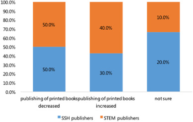 Academic e book publishing in china an investigation of current fig 5 fandeluxe Choice Image