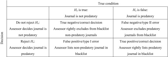 What Value Do Journal Whitelists and Blacklists Have in