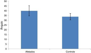 Gráfico de barras das médias da angulação com o respectivo desvio padrão dos…
