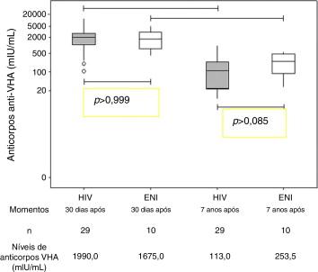 Persistência de anticorpos contra o vírus da hepatite A após