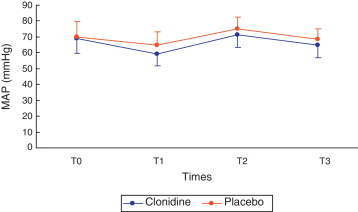 Intravenous clonidine administration and its ability to