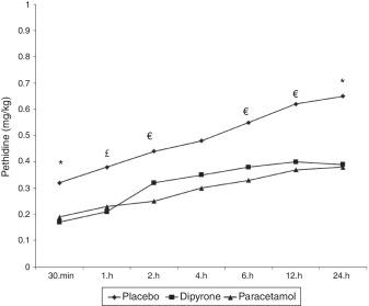 Paracetamol metamizolad