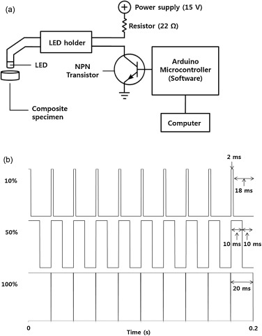 Effect of pulse width modulation-controlled LED light on the