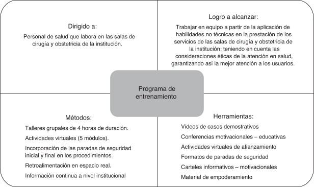 Efectividad De Un Programa Para Mejorar El Trabajo En Equipo