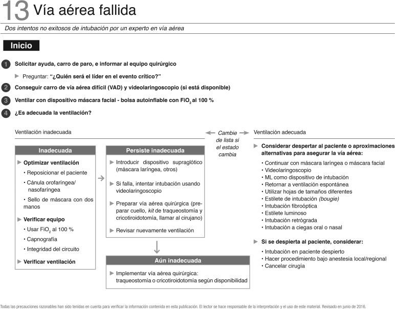 Listas de chequeo de la Sociedad Colombiana de Anestesiología y ...