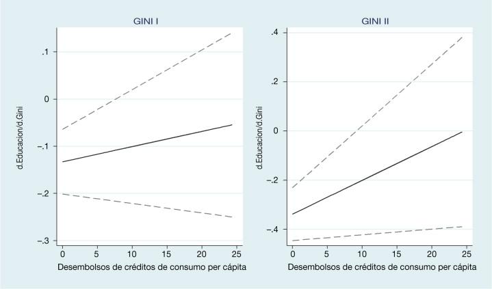El Efecto De La Desigualdad Y El Acceso Al Crédito Sobre La