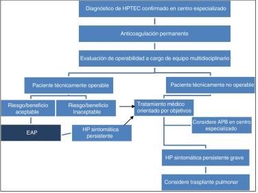 Se puede usar viagra para tratar la hipertensión pulmonar