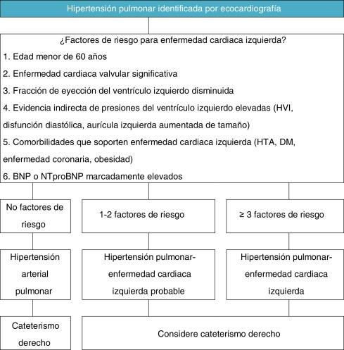Hipertensión pulmonar milrinona