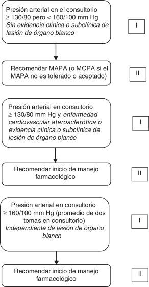 Presión arterial masculina mayor de 50 años