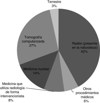 efectos de la radiación sobre la diabetes