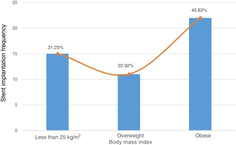 Body mass index and coronary revascularization in women with