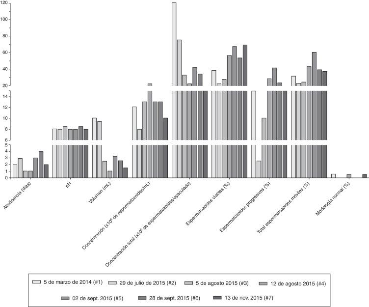 La eyaculación frecuente mejora la morfología espermática: reporte ...