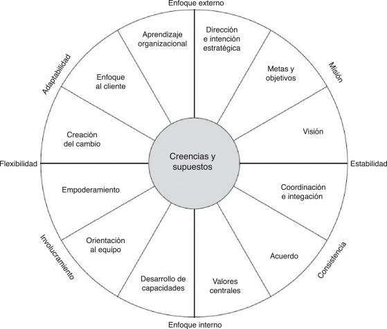 La Cultura Organizacional Y Su Influencia En La