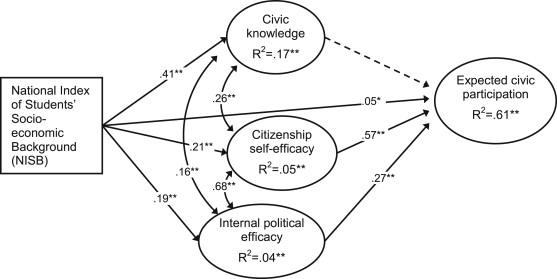 Adolescents' expected civic participation: The role of civic