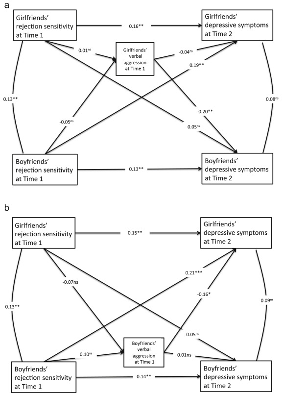 Rejection sensitivity and depressive symptoms: Longitudinal