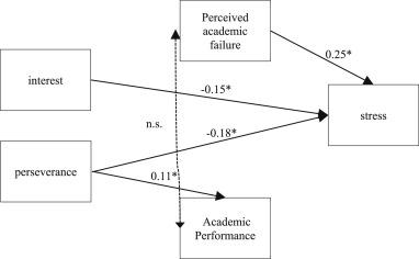 stress academic performance