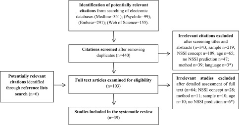 Nonsuicidal self-injury in community adolescents: A systematic