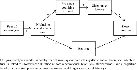 Adolescents Nighttime Social Media Use >> Fear Of Missing Out And Sleep Cognitive Behavioural Factors In