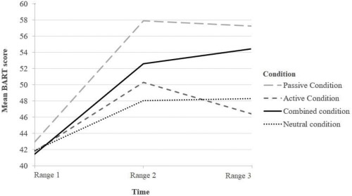 the effect of active and passive peer encouragement on adolescent