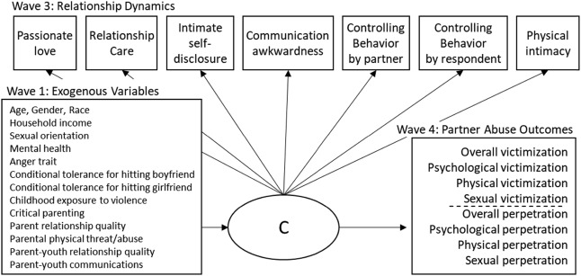Youth and young adult dating relationship dynamics and