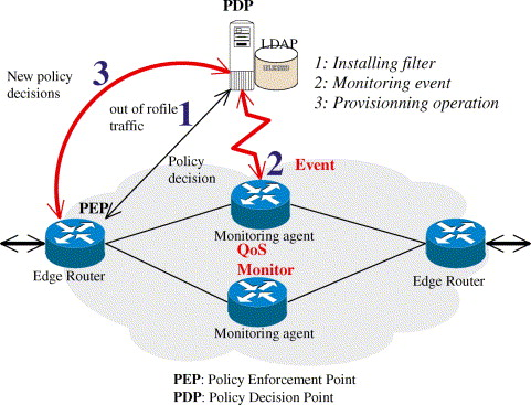 A measurement-based approach for dynamic QoS adaptation in DiffServ