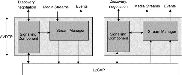 Design, implementation, and evaluation of the audio/video