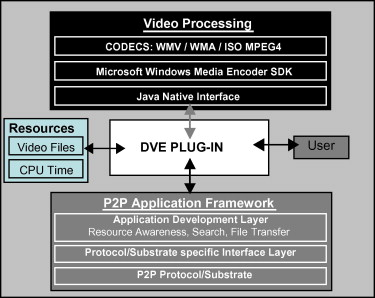 A framework for P2P application development - ScienceDirect