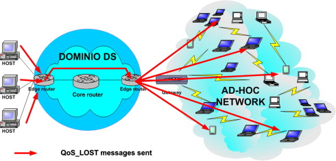 QoS support between ad hoc networks and fixed IP networks