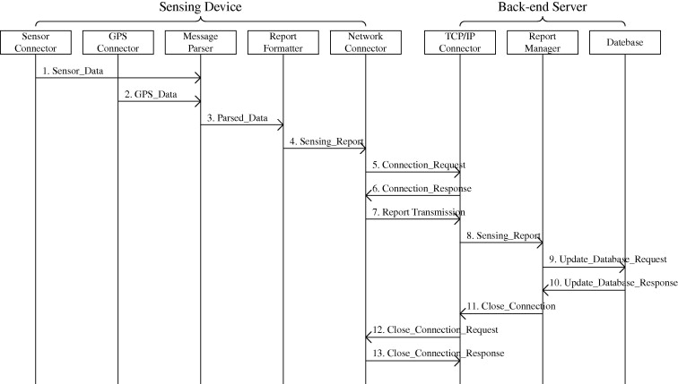 Aps Distributed Air Pollution Sensing System On Wireless Sensor And Robot Networks Sciencedirect