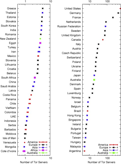 An overview of anonymity technology usage - ScienceDirect