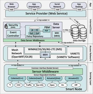 Interoperability issues on heterogeneous wireless