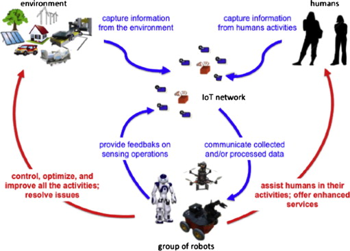IoT-aided robotics applications: Technological implications