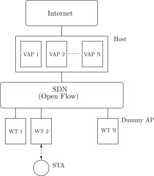 Next generation IEEE 802 11 Wireless Local Area Networks