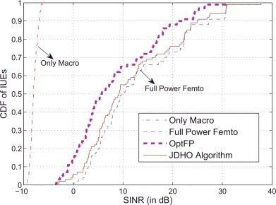 On improving SINR in LTE HetNets with D2D relays - ScienceDirect