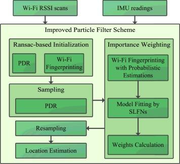 Improved particle filter based on WLAN RSSI fingerprinting