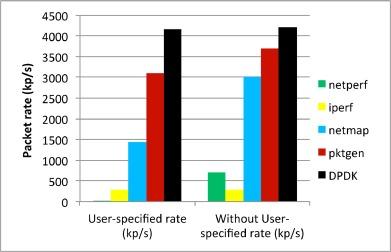 Pktgen: Measuring performance on high speed networks